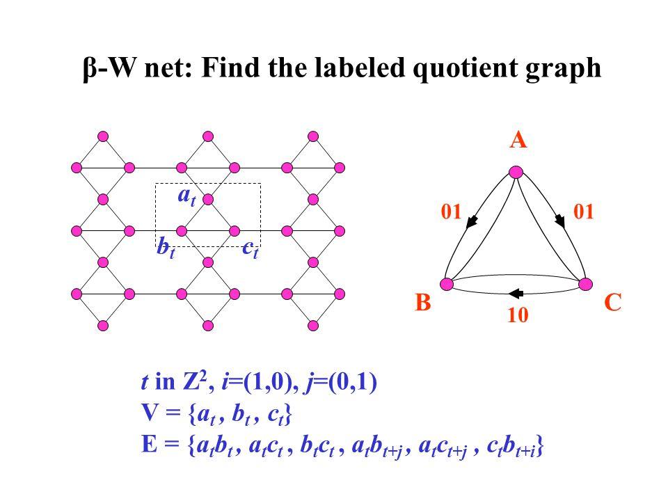 β-W net: Find the labeled quotient graph atat btbt ctct t in Z 2, i=(1,0), j=(0,1) V = {a t, b t, c t } E = {a t b t, a t c t, b t c t, a t b t+j, a t