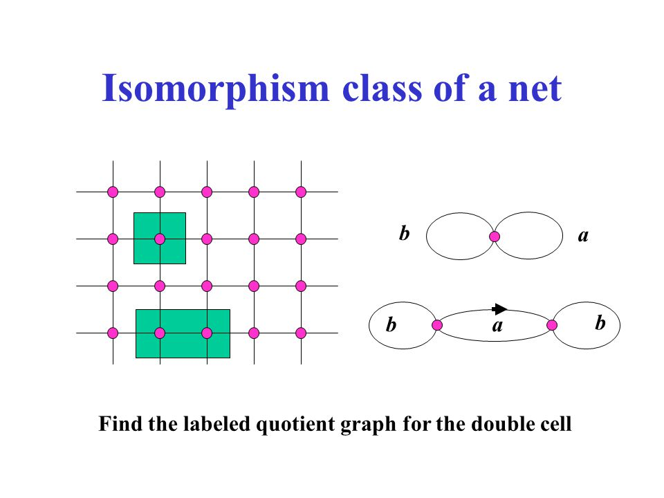 Isomorphism class of a net a b Find the labeled quotient graph for the double cell a b b