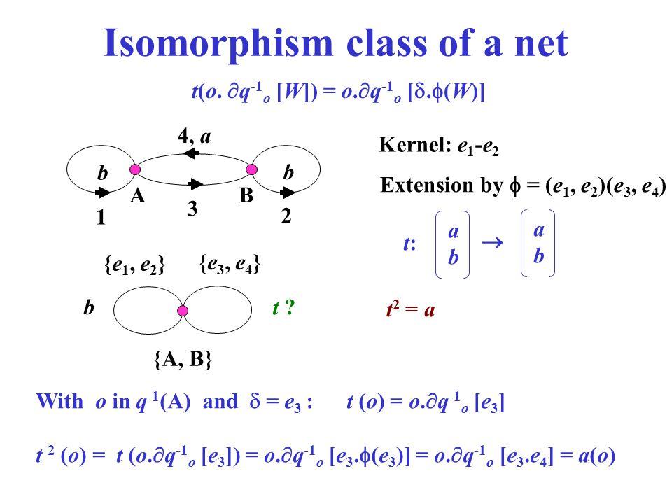Isomorphism class of a net 4, a b b 1 3 2 Kernel: e 1 -e 2 Extension by  = (e 1, e 2 )(e 3, e 4 ) b AB {A, B} {e 1, e 2 } {e 3, e 4 } With o in q -1