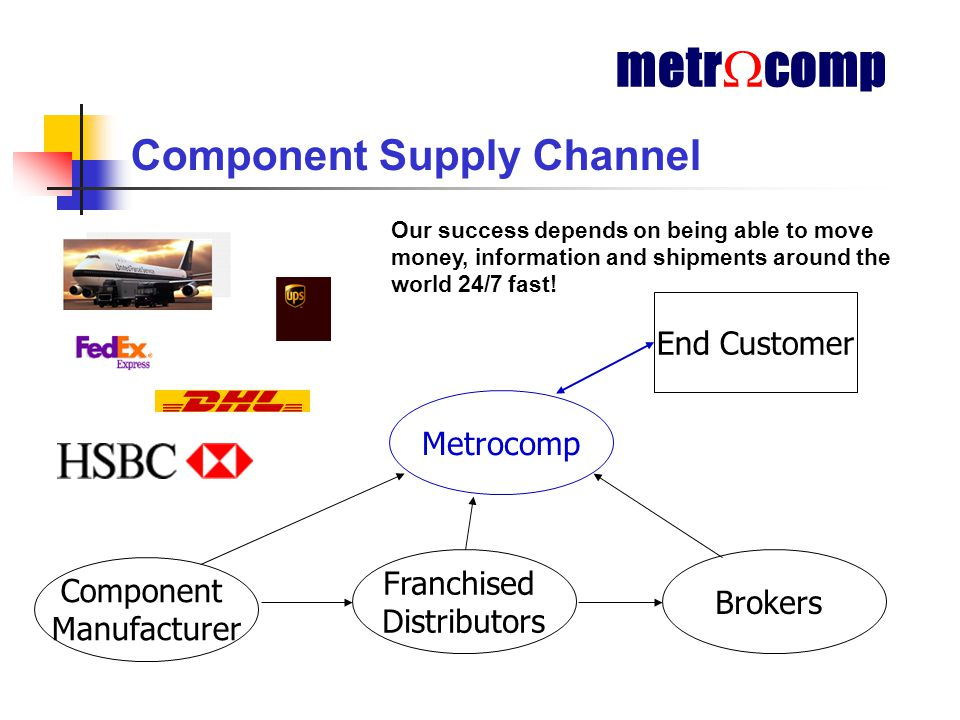 Component Supply Channel Component Manufacturer Franchised Distributors Brokers Metrocomp End Customer metr  comp Our success depends on being able to move money, information and shipments around the world 24/7 fast!