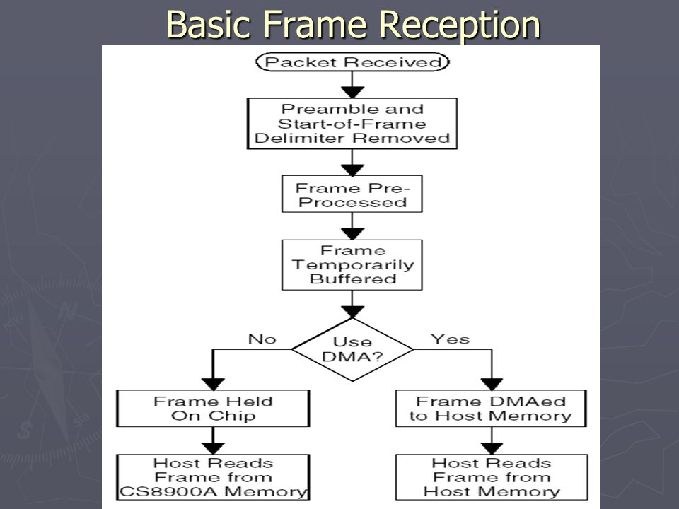 Basic Frame Reception