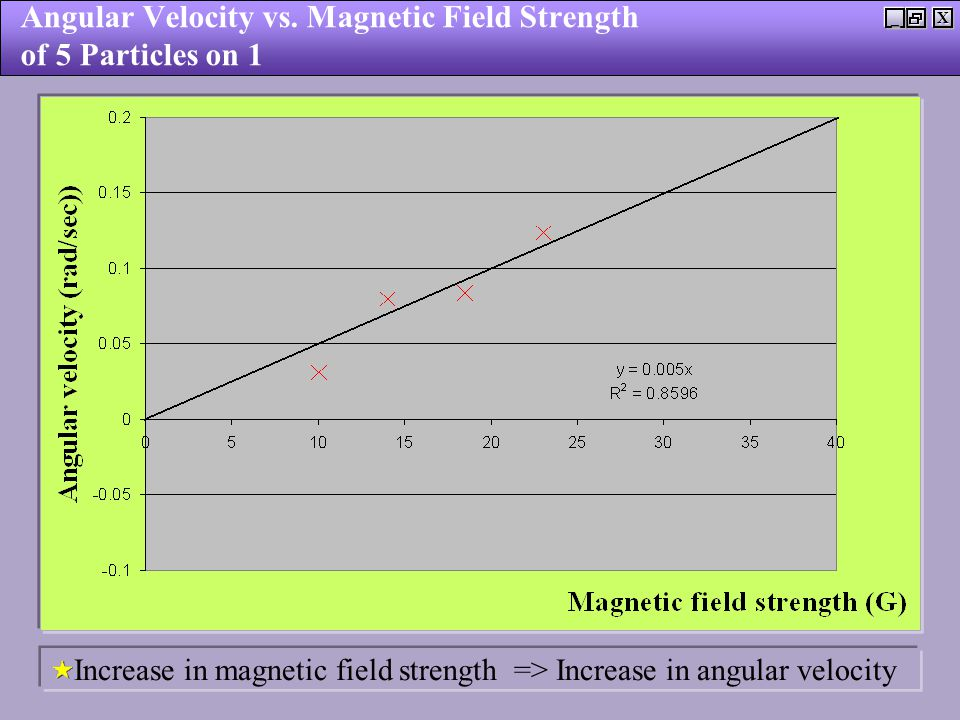 X_ Angular Velocity vs. Magnetic Field Strength of 5 Particles on 1 Increase in magnetic field strength => Increase in angular velocity