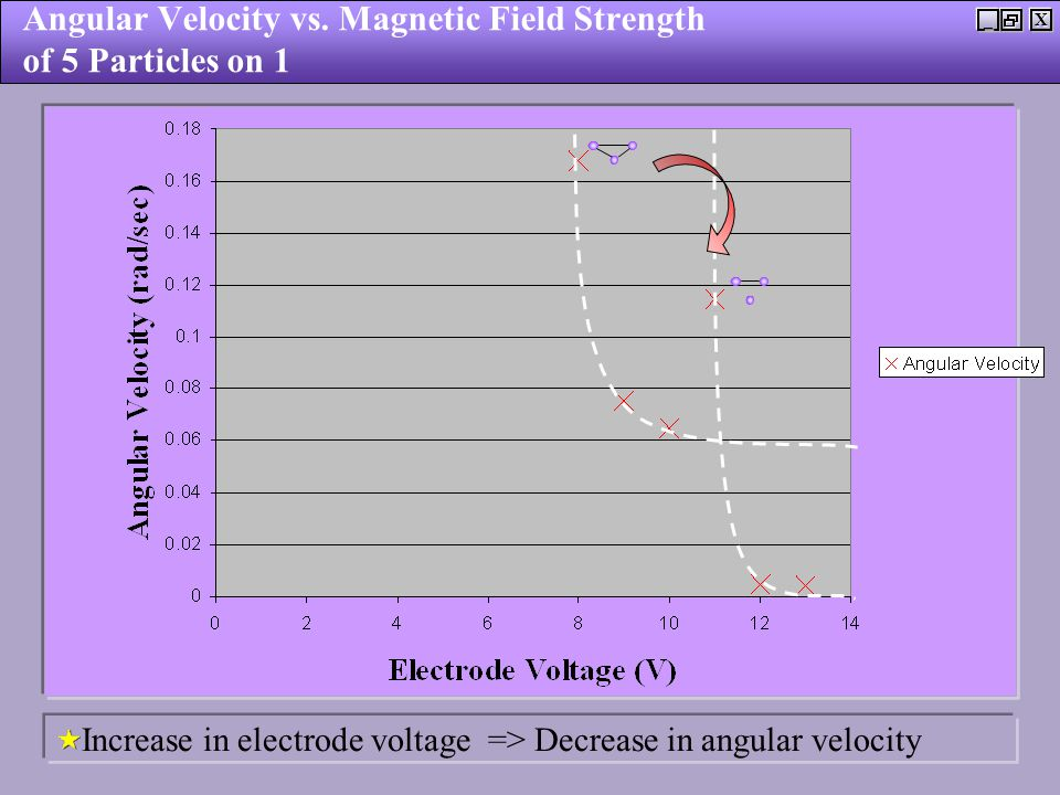 X_ Angular Velocity vs. Magnetic Field Strength of 5 Particles on 1 Increase in electrode voltage => Decrease in angular velocity
