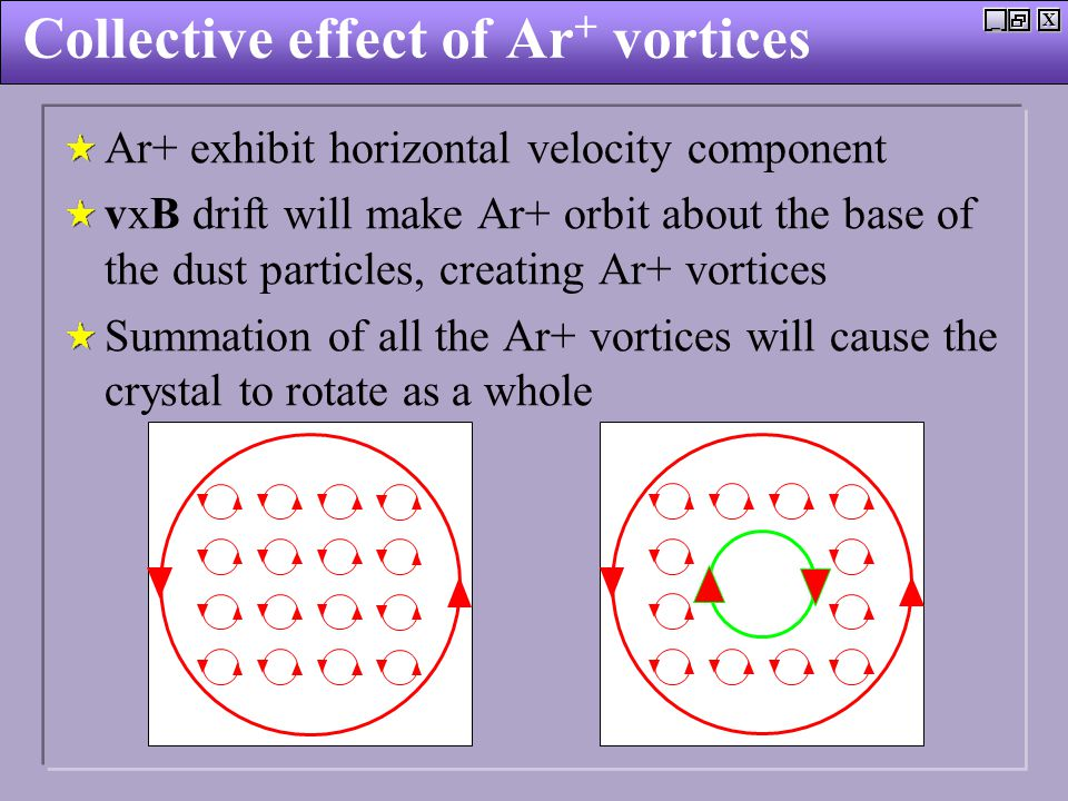 X_ Collective effect of Ar + vortices Ar+ exhibit horizontal velocity component vxB drift will make Ar+ orbit about the base of the dust particles, creating Ar+ vortices Summation of all the Ar+ vortices will cause the crystal to rotate as a whole