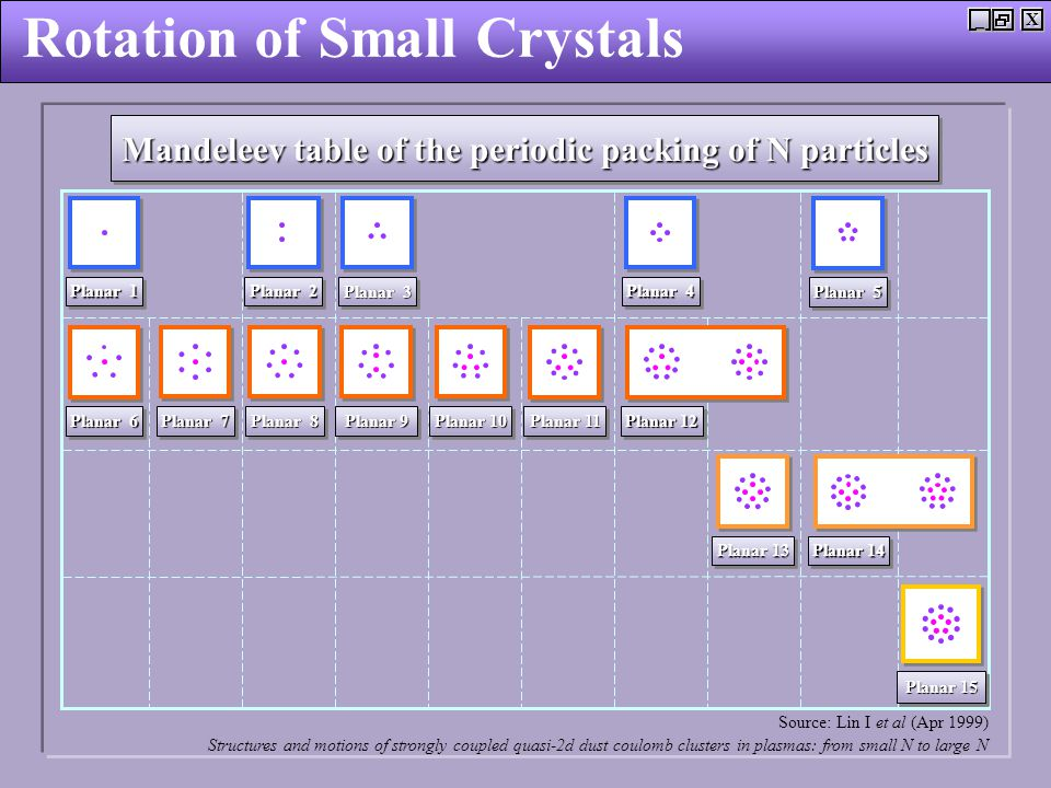 X_ Rotation of Small Crystals Planar 6 Planar 4 Planar 5 Planar 3 Planar 2 Planar 1 Planar 7 Planar 8 Planar 9 Planar 10 Planar 11 Planar 12 Planar 13 Planar 14 Planar 15 Mandeleev table of the periodic packing of N particles Source: Lin I et al (Apr 1999) Structures and motions of strongly coupled quasi-2d dust coulomb clusters in plasmas: from small N to large N