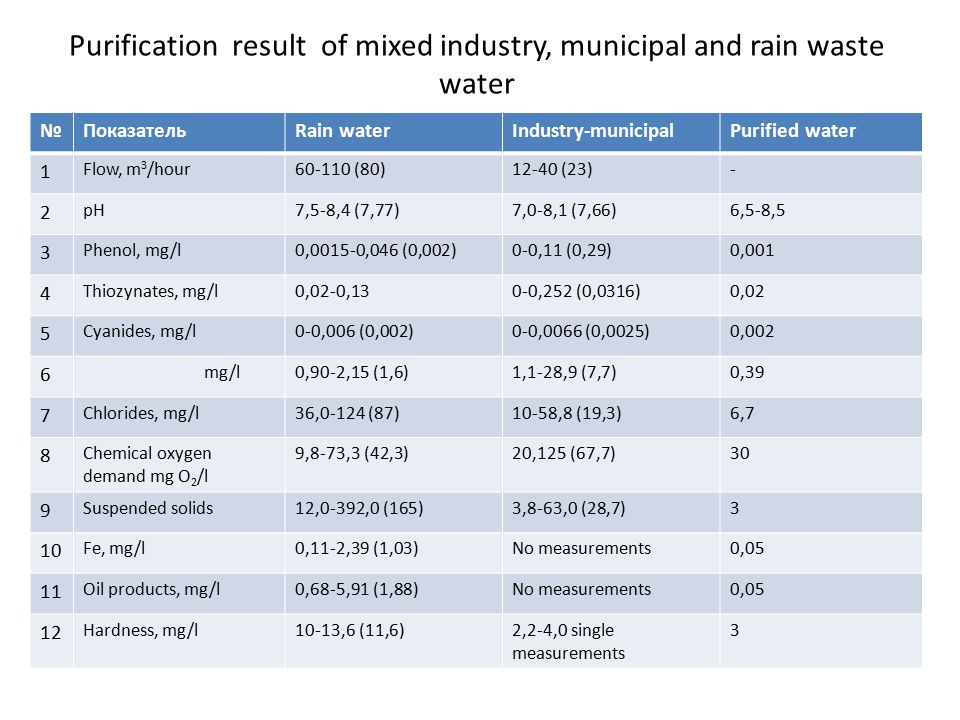 Purification result of mixed industry, municipal and rain waste water №ПоказательRain waterIndustry-municipalPurified water 1 Flow, m 3 /hour60-110 (80)12-40 (23)- 2 pH7,5-8,4 (7,77)7,0-8,1 (7,66)6,5-8,5 3 Phenol, mg/l0,0015-0,046 (0,002)0-0,11 (0,29)0,001 4 Thiozynates, mg/l0,02-0,130-0,252 (0,0316)0,02 5 Cyanides, mg/l0-0,006 (0,002)0-0,0066 (0,0025)0,002 6 mg/l0,90-2,15 (1,6)1,1-28,9 (7,7)0,39 7 Chlorides, mg/l36,0-124 (87)10-58,8 (19,3)6,7 8 Chemical oxygen demand mg О 2 /l 9,8-73,3 (42,3)20,125 (67,7)30 9 Suspended solids12,0-392,0 (165)3,8-63,0 (28,7)3 10 Fe, mg/l0,11-2,39 (1,03)No measurements0,05 11 Oil products, mg/l0,68-5,91 (1,88)No measurements0,05 12 Hardness, mg/l10-13,6 (11,6)2,2-4,0 single measurements 3