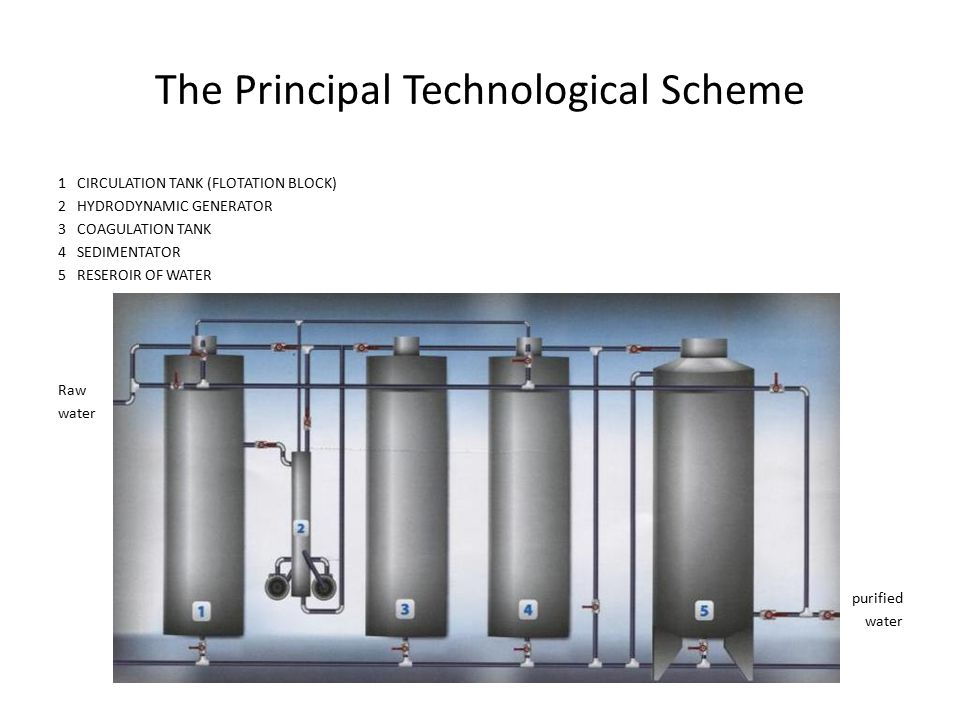 The Principal Technological Scheme 1 CIRCULATION TANK (FLOTATION BLOCK) 2 HYDRODYNAMIC GENERATOR 3 COAGULATION TANK 4 SEDIMENTATOR 5 RESEROIR OF WATER Raw water purified water