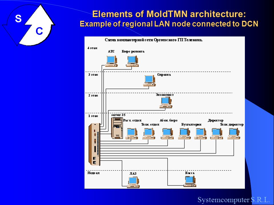 Elements of MoldTMN architecture: Arhitecture of regional LAN node connected to DCN Systemcomputer S.R.L.