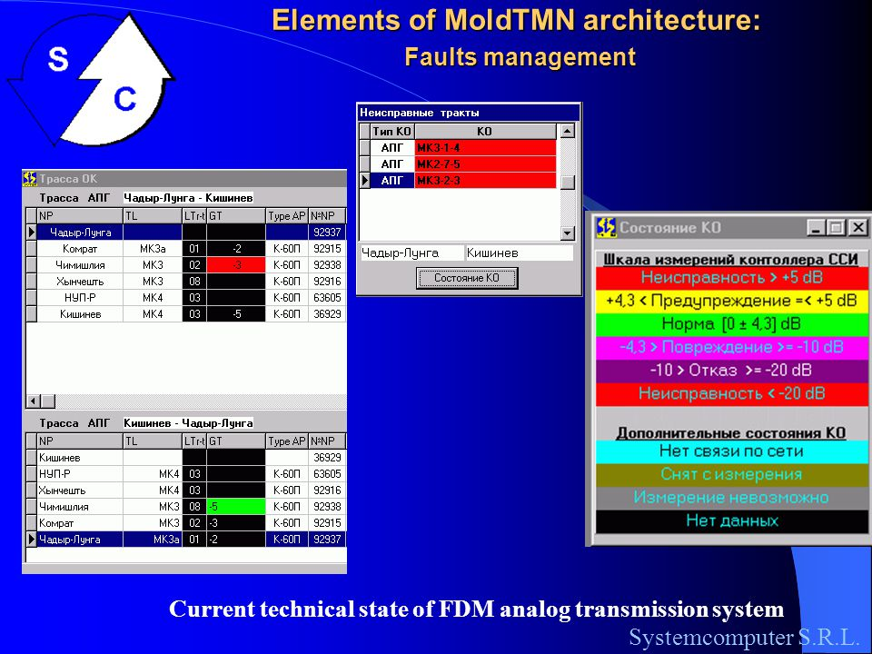 Elements of MoldTMN architecture: Faults management Systemcomputer S.R.L.
