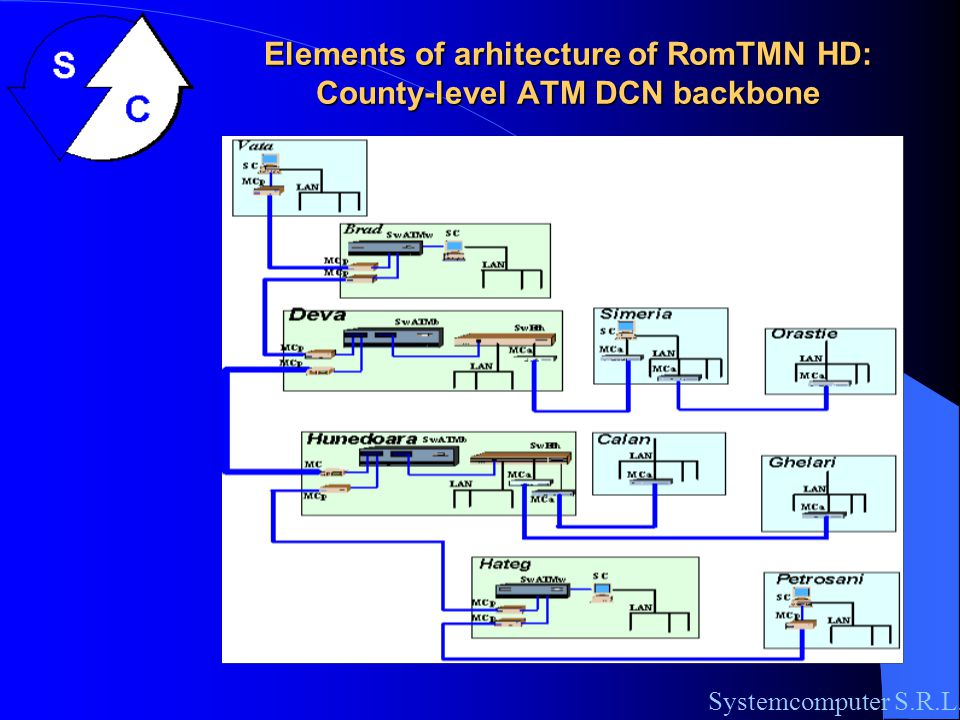 Arhitecture of the software of RomTMN HD All interfaces are web-enabled Systemcomputer S.R.L.