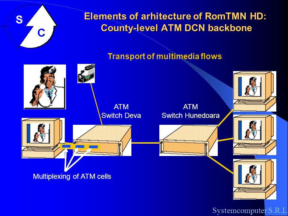 Elements of arhitecture of RomTMN HD: County-level ATM DCN backbone Systemcomputer S.R.L.
