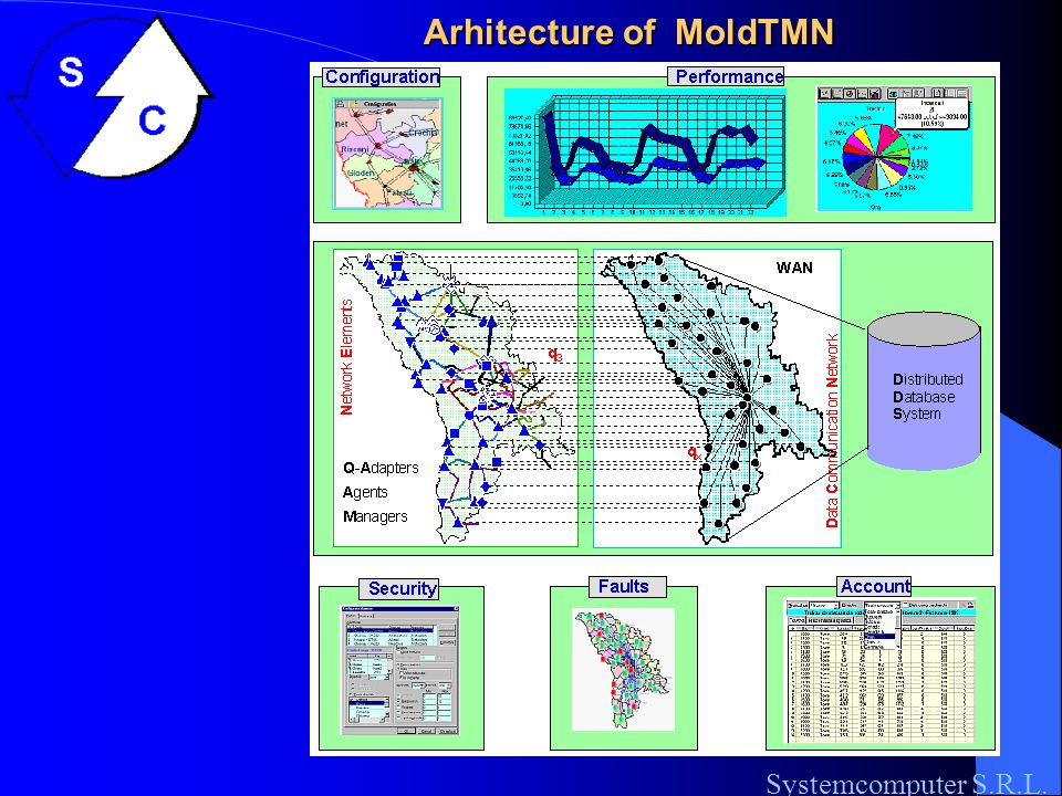 MoldTMN system for National operator Moldtelecom S.C., Elements of acrhitecture Systemcomputer S.R.L.