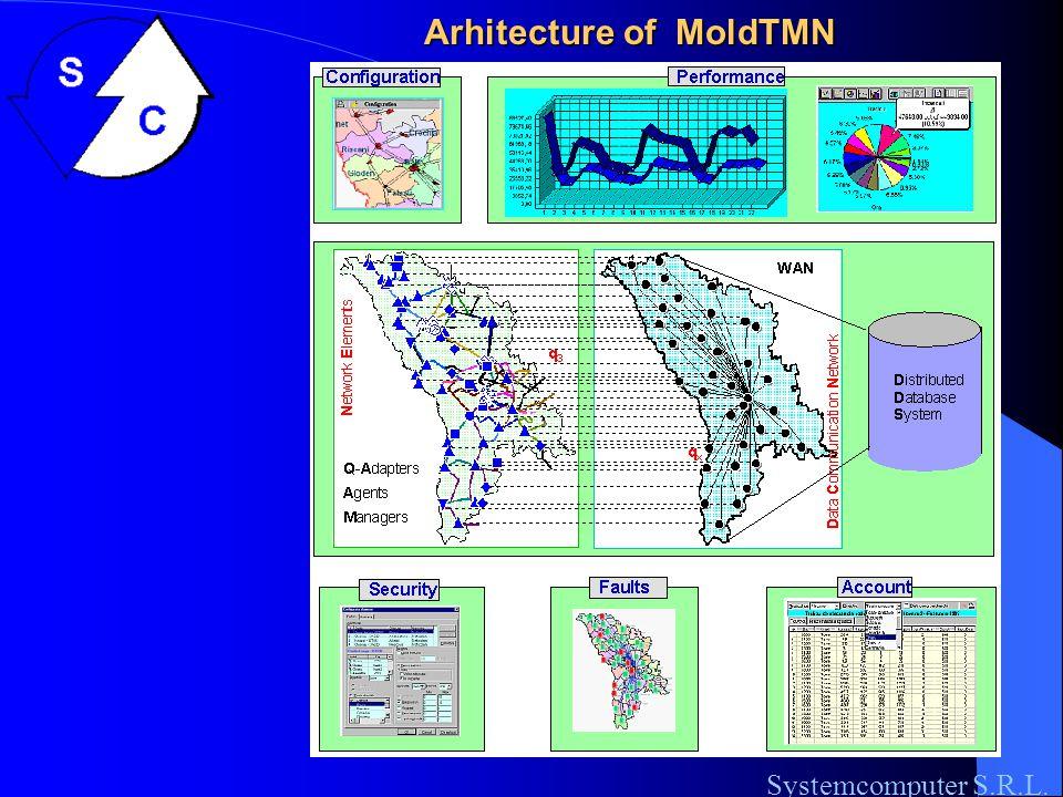Arhitecture of MoldTMN Systemcomputer S.R.L.