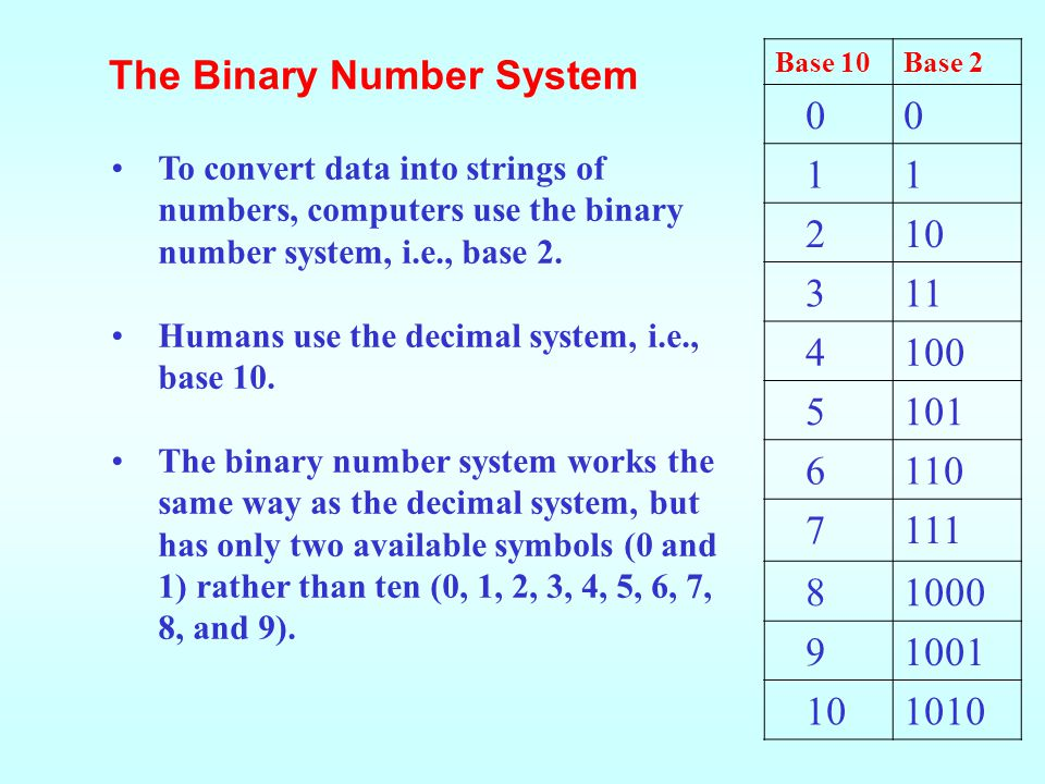 Base 10Base 2 00 11 210 311 4100 5101 6110 7111 81000 91001 101010 To convert data into strings of numbers, computers use the binary number system, i.e., base 2.