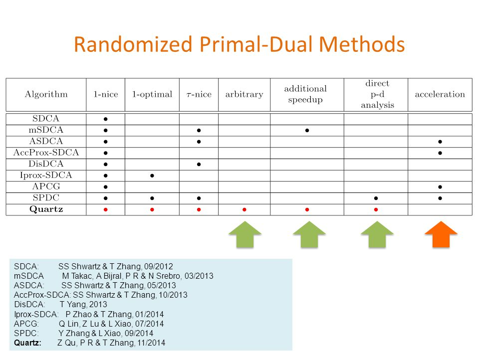 Randomized Primal-Dual Methods SDCA: SS Shwartz & T Zhang, 09/2012 mSDCA M Takac, A Bijral, P R & N Srebro, 03/2013 ASDCA: SS Shwartz & T Zhang, 05/2013 AccProx-SDCA: SS Shwartz & T Zhang, 10/2013 DisDCA: T Yang, 2013 Iprox-SDCA: P Zhao & T Zhang, 01/2014 APCG: Q Lin, Z Lu & L Xiao, 07/2014 SPDC: Y Zhang & L Xiao, 09/2014 Quartz: Z Qu, P R & T Zhang, 11/2014 {\footnotesize \begin{tabular}{|c|c|c|c|c|c|c|c|c|c} \hline Algorithm & 1-nice & 1-optimal & $\tau$-nice & arbitrary &{\begin{tabular}{c}additional\speedup\end{tabular} } & { \begin{tabular}{c}direct\p-d\analysis\end{tabular}} & acceleration\ \hline SDCA & $\bullet$ & & & & & & \ \hline mSDCA & $\bullet$ & & $\bullet$ & & $\bullet$ & & \ \hline ASDCA & $\bullet$ & & $\bullet$ & & & & $\bullet$ \ \hline AccProx-SDCA &$\bullet$ & & & & & &$\bullet$\ \hline DisDCA &$\bullet$ & &$\bullet$ & & & & \ \hline Iprox-SDCA & $\bullet$ & $\bullet$ & & & & & \ \hline APCG &$\bullet$ & & & & & &$\bullet$ \ \hline SPDC &$\bullet$ & $\bullet$ &$\bullet$ & & & $\bullet$ &$\bullet$ \ \hline \bf{Quartz} &{\color{red}$\bullet$} &{\color{red}$\bullet$} &{\color{red}$\bullet$} &{\color{red}$\bullet$} &{\color{red}$\bullet$} & {\color{red}$\bullet$} & \ \hline \end{tabular} }
