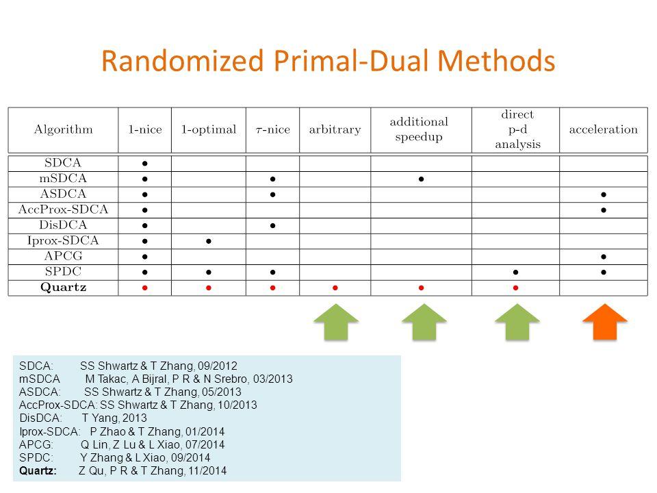 Randomized Primal-Dual Methods SDCA: SS Shwartz & T Zhang, 09/2012 mSDCA M Takac, A Bijral, P R & N Srebro, 03/2013 ASDCA: SS Shwartz & T Zhang, 05/2013 AccProx-SDCA: SS Shwartz & T Zhang, 10/2013 DisDCA: T Yang, 2013 Iprox-SDCA: P Zhao & T Zhang, 01/2014 APCG: Q Lin, Z Lu & L Xiao, 07/2014 SPDC: Y Zhang & L Xiao, 09/2014 Quartz: Z Qu, P R & T Zhang, 11/2014 {\footnotesize \begin{tabular}{|c|c|c|c|c|c|c|c|c|c} \hline Algorithm & 1-nice & 1-optimal & $\tau$-nice & arbitrary &{\begin{tabular}{c}additional\\speedup\end{tabular} } & { \begin{tabular}{c}direct\\p-d\\analysis\end{tabular}} & acceleration\\ \hline SDCA & $\bullet$ & & & & & & \\ \hline mSDCA & $\bullet$ & & $\bullet$ & & $\bullet$ & & \\ \hline ASDCA & $\bullet$ & & $\bullet$ & & & & $\bullet$ \\ \hline AccProx-SDCA &$\bullet$ & & & & & &$\bullet$\\ \hline DisDCA &$\bullet$ & &$\bullet$ & & & & \\ \hline Iprox-SDCA & $\bullet$ & $\bullet$ & & & & & \\ \hline APCG &$\bullet$ & & & & & &$\bullet$ \\ \hline SPDC &$\bullet$ & $\bullet$ &$\bullet$ & & & $\bullet$ &$\bullet$ \\ \hline \bf{Quartz} &{\color{red}$\bullet$} &{\color{red}$\bullet$} &{\color{red}$\bullet$} &{\color{red}$\bullet$} &{\color{red}$\bullet$} & {\color{red}$\bullet$} & \\ \hline \end{tabular} }