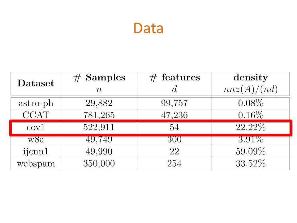 Data \begin{table} \begin{tabular}{|c|c|c|c|} \hline {\bf Dataset} & \begin{tabular}{c}{\bf \# Samples}\\ $n$\end{tabular} & \begin{tabular}{c}{\bf \# features}\\ $d$ \end{tabular}& \begin{tabular}{c}{\bf density} \\ $nnz(A)/(nd)$\end{tabular}\\ \hline astro-ph & 29,882 & 99,757 & 0.08\% \\ \hline CCAT & 781,265 & 47,236 & 0.16\% \\ \hline cov1 & 522,911 & 54 & 22.22\%\\ \hline w8a & 49,749 & 300 & 3.91\% \\ \hline ijcnn1 & 49,990 & 22 & 59.09\% \\ \hline webspam & 350,000 & 254 & 33.52\% \\\hline \end{tabular} \end{table}