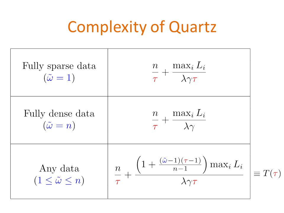 Complexity of Quartz \begin{table} \begin{tabular}{|c|c|} \hline &\ \begin{tabular}{c}Fully sparse data\ (${\color{blue}\tilde{\omega}=1}$) \end{tabular} & $\displaystyle \frac{n}{{\color{red}\tau}}+\frac{\max_i L_i}{\lambda \gamma {\color{red}\tau}}$\ & \ \hline & \ \begin{tabular}{c}Fully dense data \(${\color{blue}\tilde{\omega}=n}$) \end{tabular} & $\displaystyle \frac{n}{{\color{red}\tau}}+\frac{\max_i L_i}{\lambda \gamma}$ \ & \ \hline & \ \begin{tabular}{c}Any data\ (${\color{blue}1\leq \tilde{\omega}\leq n}$) \end{tabular} & $\displaystyle \frac{n}{{\color{red}\tau}}+\frac{\left(1+\frac{({\color{blue}\tilde{\omega}}-1)({\color{red}{\color{red}\tau}}-1)}{n-1}\right)\max_i L_i}{\lambda \gamma {\color{red}\tau}} $ \ & \ \hline \end{tabular} \end{table}