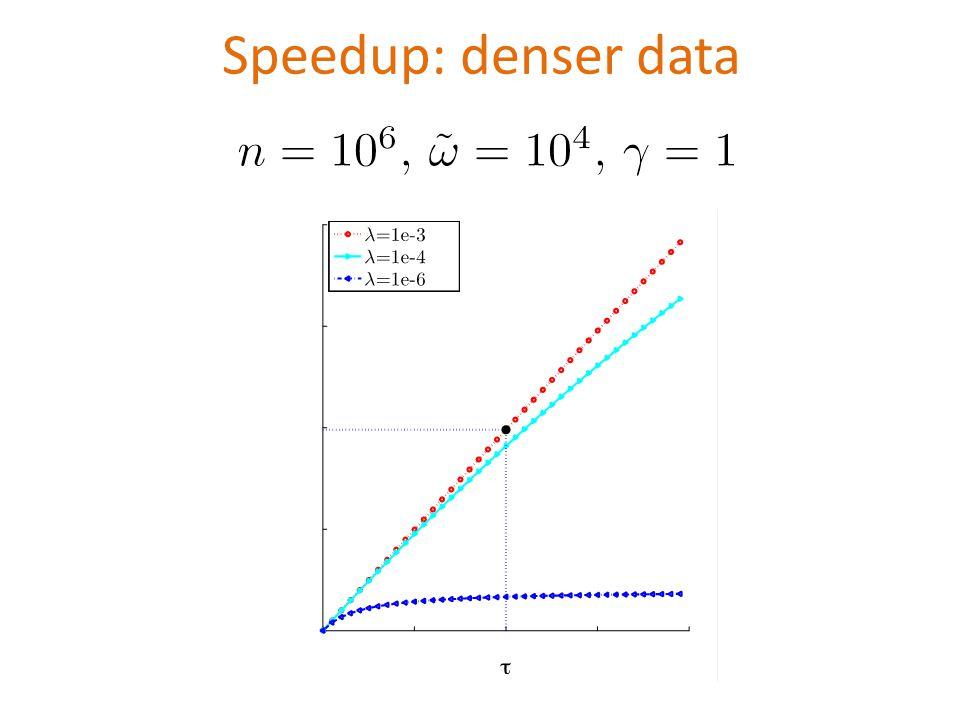 Speedup: denser data