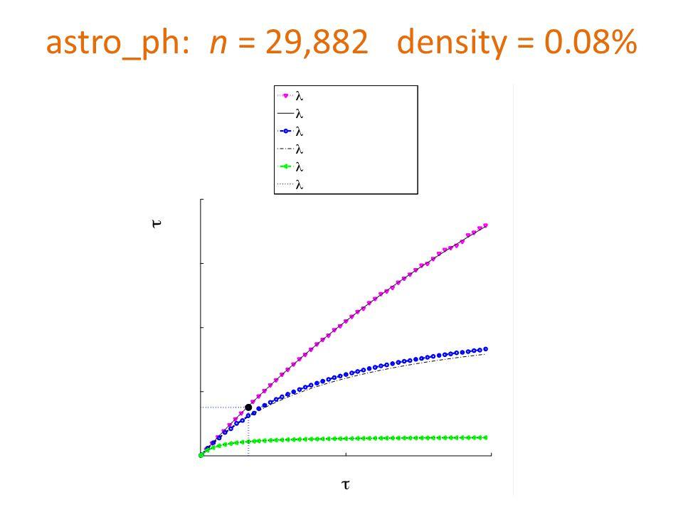 astro_ph: n = 29,882 density = 0.08%