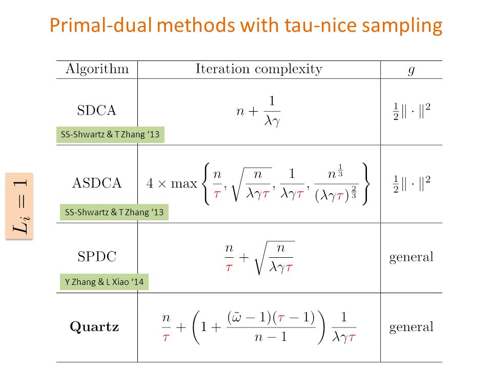 \begin{tabular}{c|c|c} \hline Algorithm & Iteration complexity & $g$\ \hline && \ SDCA & $\displaystyle n + \frac{1}{\lambda \gamma}$ & $\tfrac{1}{2}\|\cdot\|^2$ \ &&\ \hline &&\ ASDCA & $\displaystyle 4 \times \max\left\{\frac{n}{{\color{red}\tau}},\sqrt{\frac{n}{\lambda\gamma {\color{red}{\color{red}\tau}}}},\frac{1}{\lambda \gamma {\color{red}\tau}},\frac{n^{\frac{1}{3}}}{(\lambda \gamma {\color{red}\tau})^{\frac{2}{3}}}\right\}$ & $\tfrac{1}{2}\|\cdot\|^2$\ &&\ \hline &&\ SPDC & $\displaystyle \frac{n}{{\color{red}\tau}}+\sqrt{\frac{n}{\lambda \gamma {\color{red}\tau}}}$ & general \ &&\ \hline &&\ \bf{Quartz } & $\displaystyle \frac{n}{{\color{red}\tau}}+\left(1+\frac{(\tilde \omega -1)({\color{red}\tau}-1)}{n-1}\right)\frac{1}{\lambda \gamma {\color{red}\tau}}$ & general\ &&\ \hline \end{tabular} Primal-dual methods with tau-nice sampling SS-Shwartz & T Zhang '13 Y Zhang & L Xiao '14