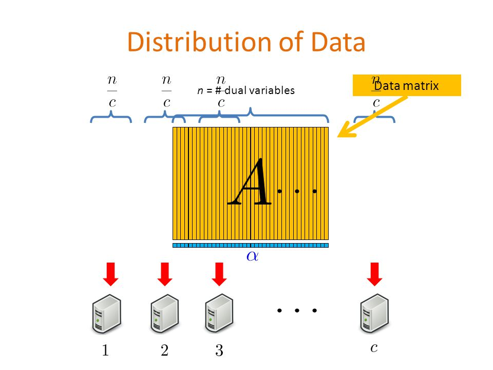 Distribution of Data n = # dual variables Data matrix