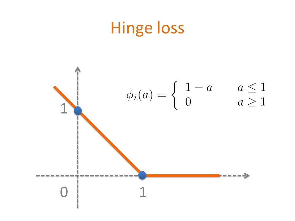 Hinge loss 01 1 \[ \phi_i(a)=\left\{\begin{array} {ll} 1-a & \quad a\leq 1 \\ 0 & \quad a\geq 1 \end{array}\right.
