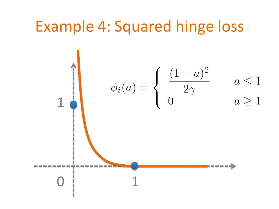 Example 4: Squared hinge loss 01 1 \[ \phi_i(a)=\left\{\begin{array} {ll} \displaystyle \frac{(1-a)^2}{2\gamma} & \quad a\leq 1 \\ 0 & \quad a\geq 1 \end{array}\right.