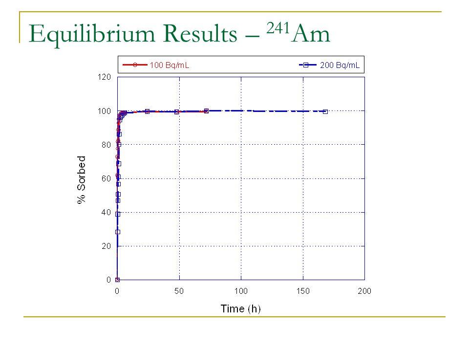Equilibrium Results – 241 Am