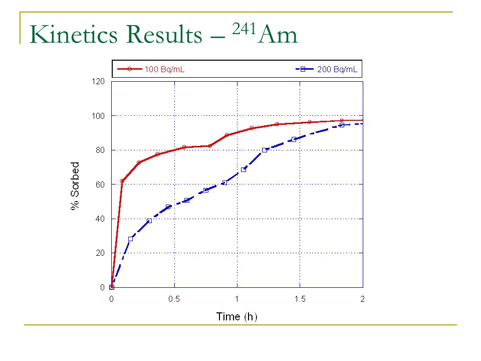 Kinetics Results – 241 Am