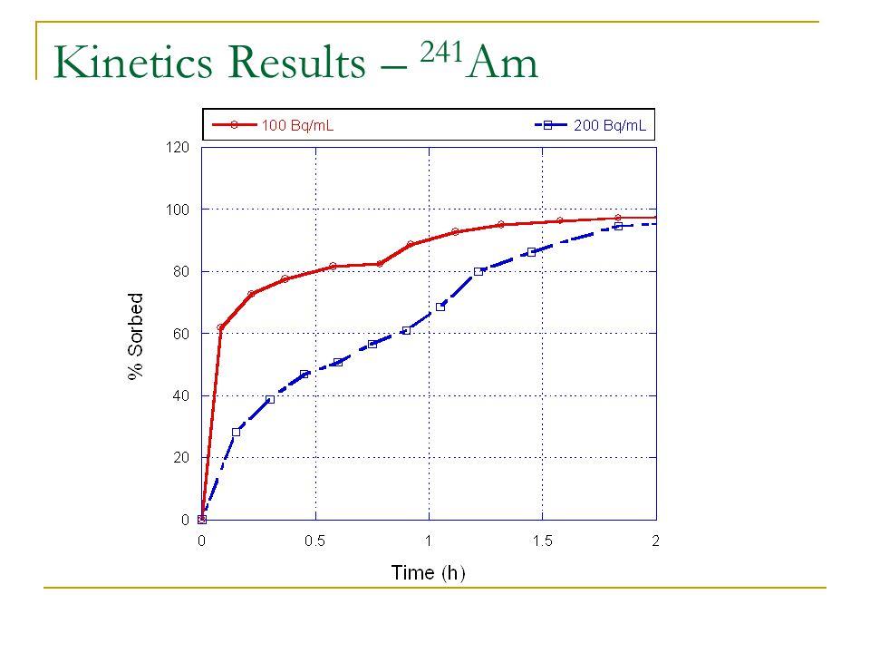 Kinetics Results – 241 Am