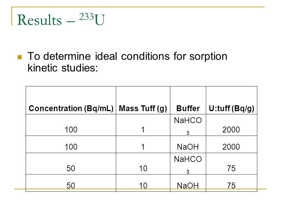 Results – 233 U To determine ideal conditions for sorption kinetic studies: Concentration (Bq/mL)Mass Tuff (g)BufferU:tuff (Bq/g) 1001 NaHCO 3 2000 10