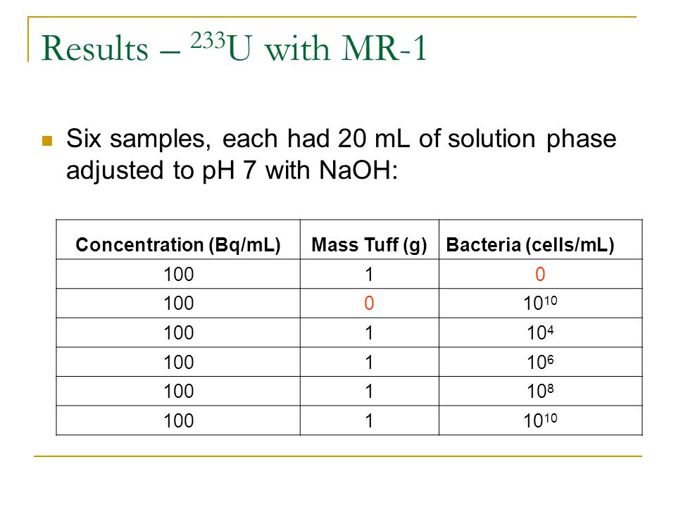 Results – 233 U with MR-1 Six samples, each had 20 mL of solution phase adjusted to pH 7 with NaOH: Concentration (Bq/mL)Mass Tuff (g)Bacteria (cells/mL) 10010 010 110 4 100110 6 100110 8 100110