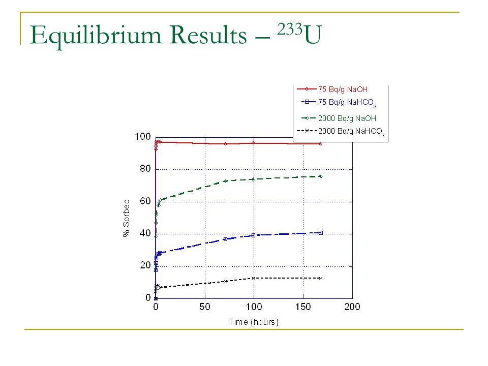 Equilibrium Results – 233 U