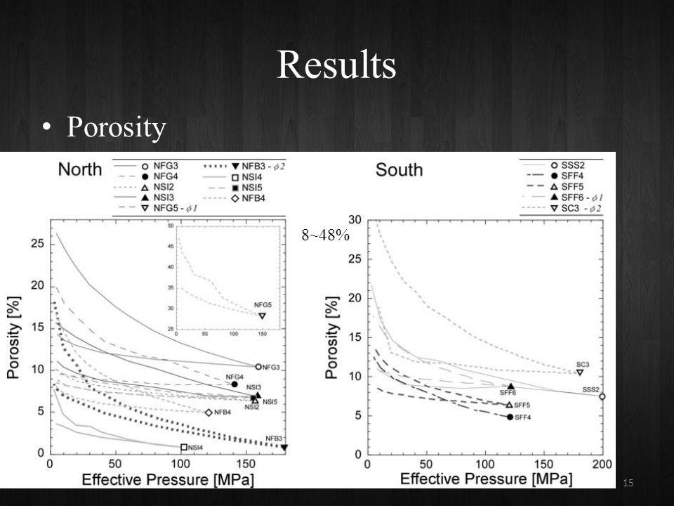 Results Porosity 15 8~48%