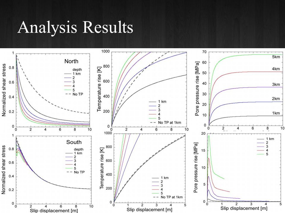 Analysis Results 19