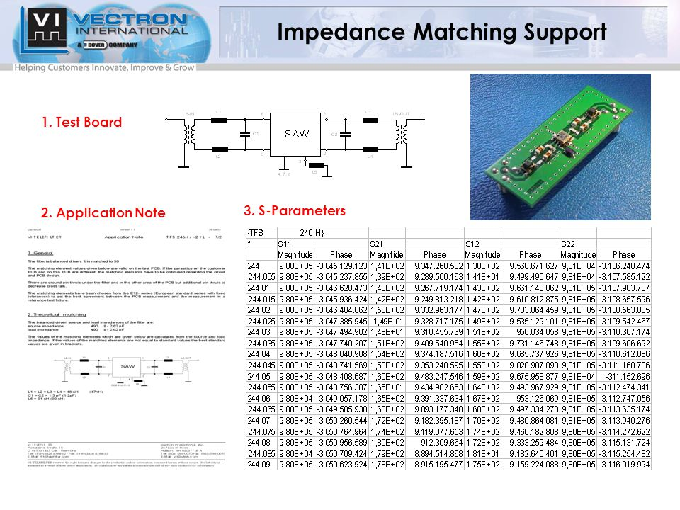 1. Test Board 2. Application Note 3. S-Parameters Impedance Matching Support
