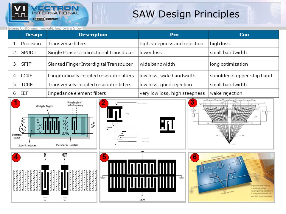 SAW Design Principles DesignDescriptionProCon 1PrecisionTransverse filtershigh steepness and rejectionhigh loss 2SPUDTSingle Phase Unidirectional Transducerlower losssmall bandwidth 3SFITSlanted Finger Interdigital Transducerwide bandwidthlong optimization 4LCRFLongitudinally coupled resonator filterslow loss, wide bandwidthshoulder in upper stop band 5TCRFTransversely coupled resonator filterslow loss, good rejectionsmall bandwidth 6IEFImpedance element filtersvery low loss, high steepnesswake rejection 12 3 456