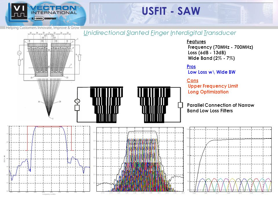 Unidirectional Slanted Finger Interdigital Transducer USFIT - SAW Features Frequency (70MHz - 700MHz) Loss (6dB - 13dB) Wide Band (2% - 7%) Pros Low Loss w\ Wide BW Cons Upper Frequency Limit Long Optimization Parallel Connection of Narrow Band Low Loss Filters