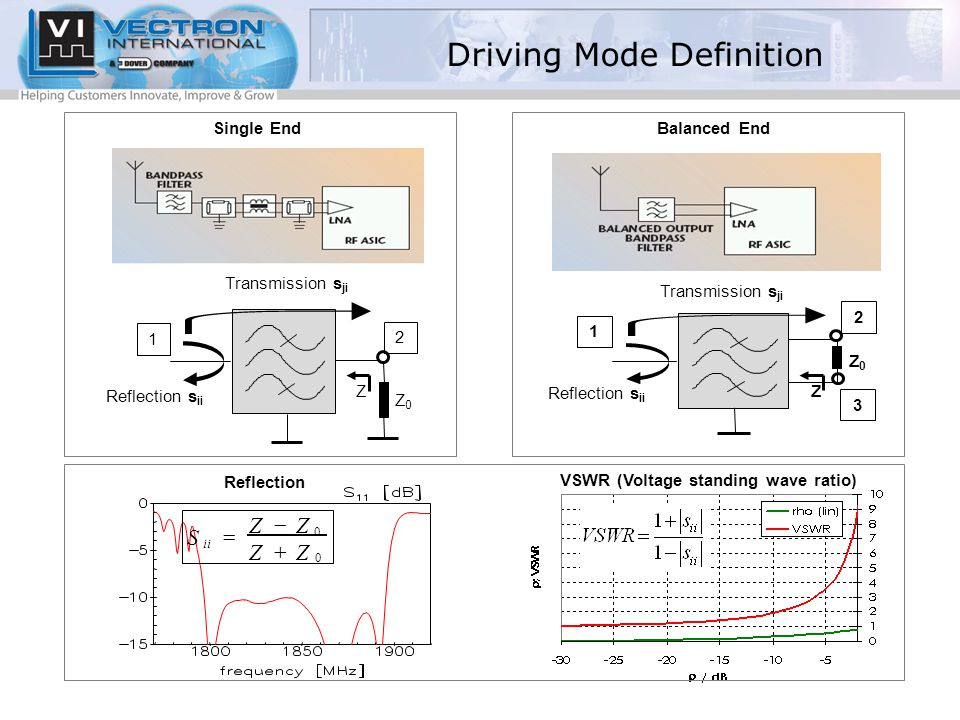 Single EndBalanced End 1 2 Reflection s ii Transmission s ji Z0Z0 Z 3 1 2 Reflection s ii Transmission s ji Z0Z0 Z 0 0 Z Z ZZ S ii    Reflection VSWR (Voltage standing wave ratio) Driving Mode Definition