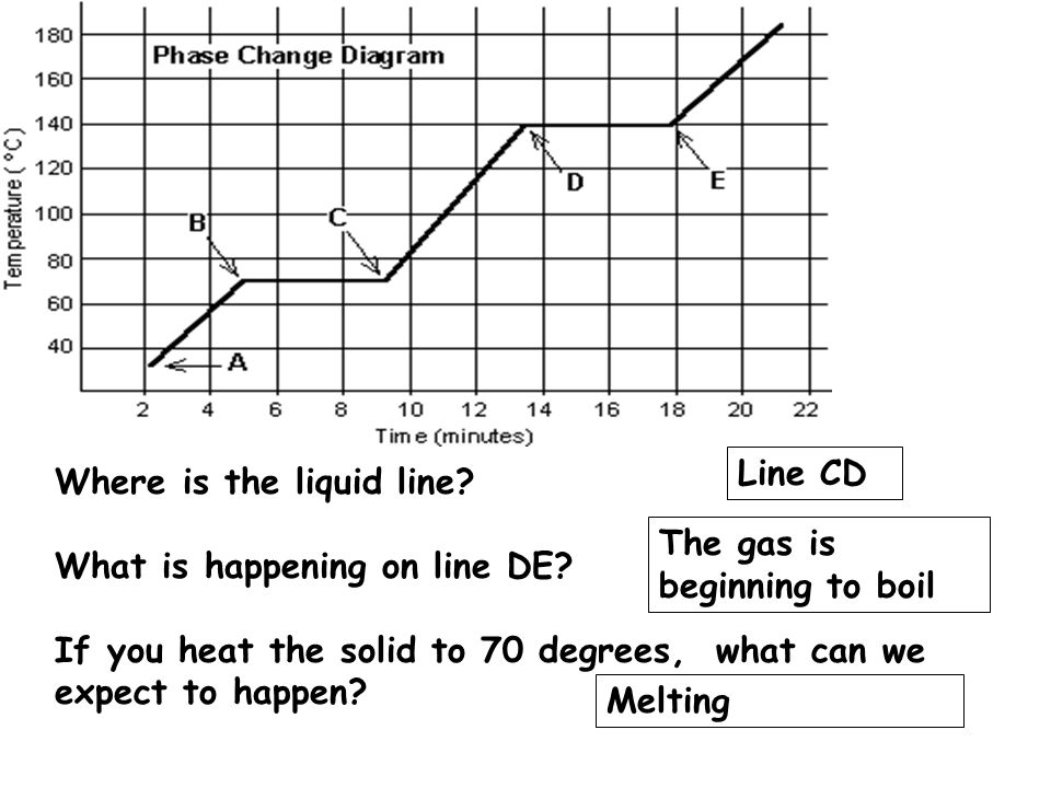 Where is the liquid line. What is happening on line DE.