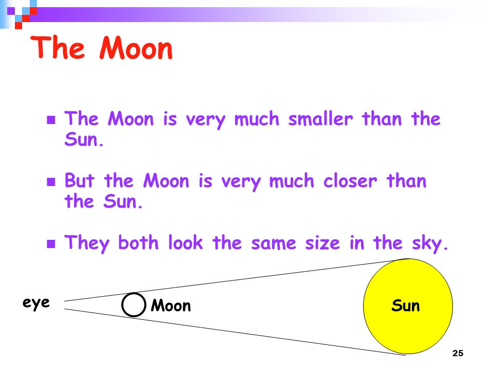 25 The Moon The Moon is very much smaller than the Sun. But the Moon is very much closer than the Sun. They both look the same size in the sky. eye Su