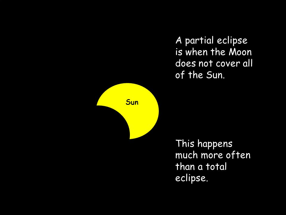 29 A partial eclipse is when the Moon does not cover all of the Sun. This happens much more often than a total eclipse. Sun