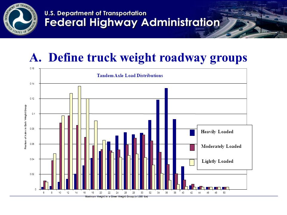 A.Define truck weight roadway groups Maximum Weight in a Given Weight Group (x 1,000 lbs) 0 0.02 0.04 0.06 0.08 0.1 0.12 0.14 0.16 68101214161820222426283032343638404244464850 Fraction of Axles in Each Weight Group Heavily Loaded Moderately Loaded Lightly Loaded Tandem Axle Load Distributions