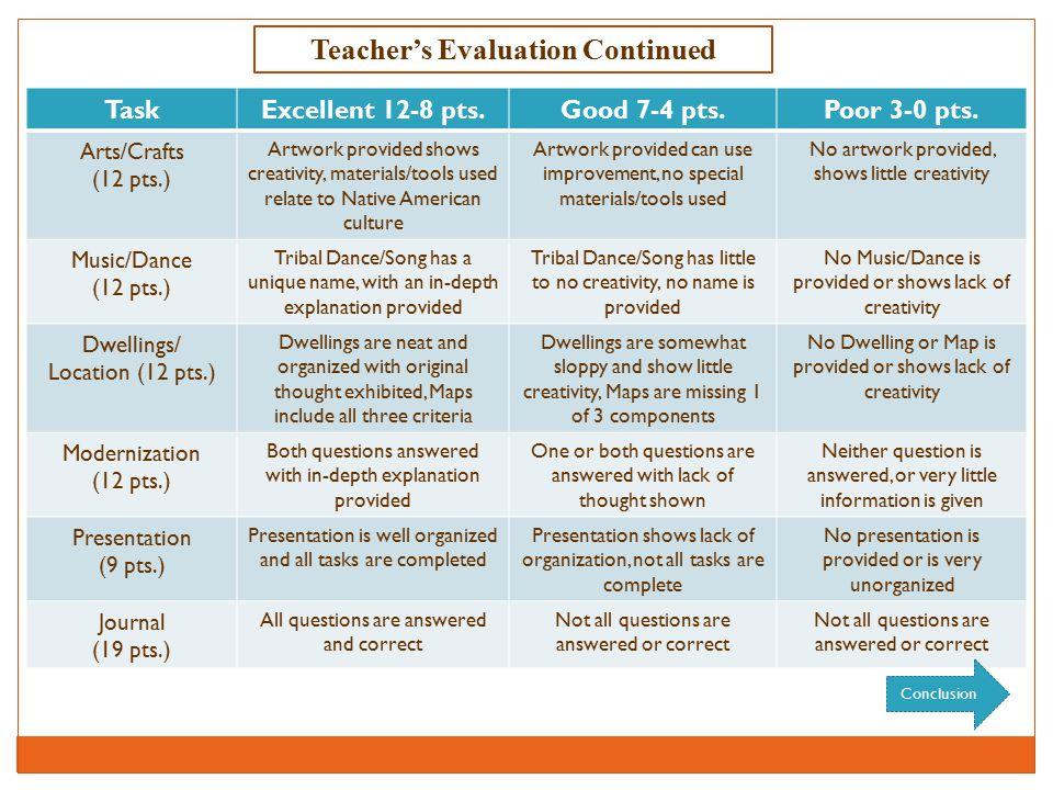 Teacher's Evaluation Continued TaskExcellent 12-8 pts.Good 7-4 pts.Poor 3-0 pts.
