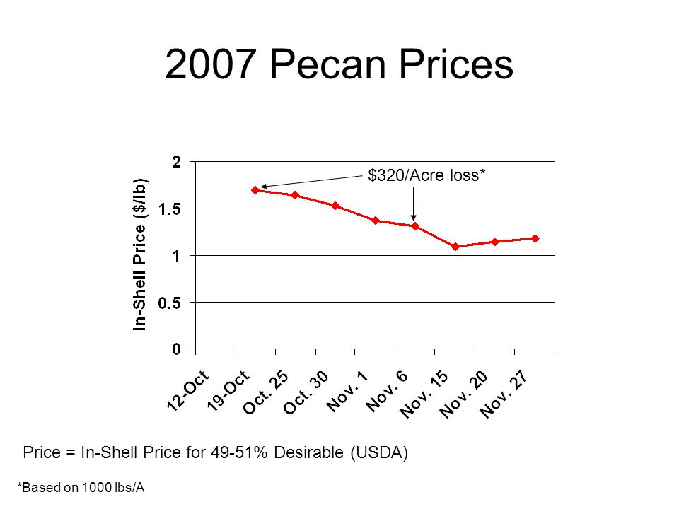 2007 Pecan Prices Price = In-Shell Price for 49-51% Desirable (USDA) $320/Acre loss* *Based on 1000 lbs/A