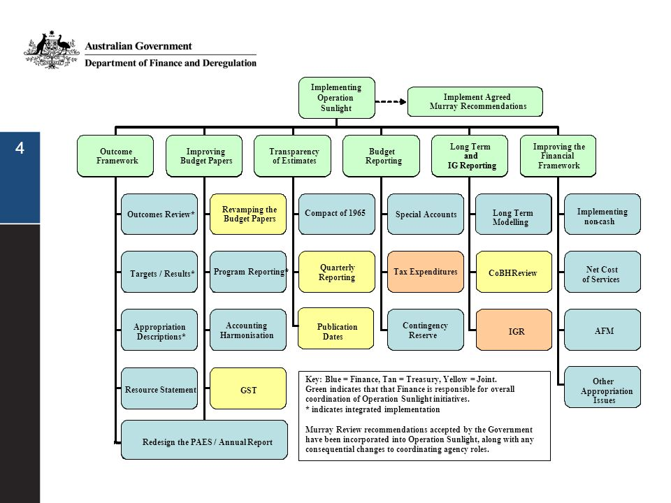 25 Change to the calculation of base appropriations to a cash requirements system, not based on accrual expenses Expected to be budget neutral –There will be a change in the timing of when appropriations are received, not the overall amounts –Funding will be provided in the year in which it is required Net cash funding arrangements Improving the financial framework