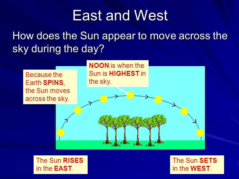 East and West The Sun RISES in the EAST.NOON is when the Sun is HIGHEST in the sky.