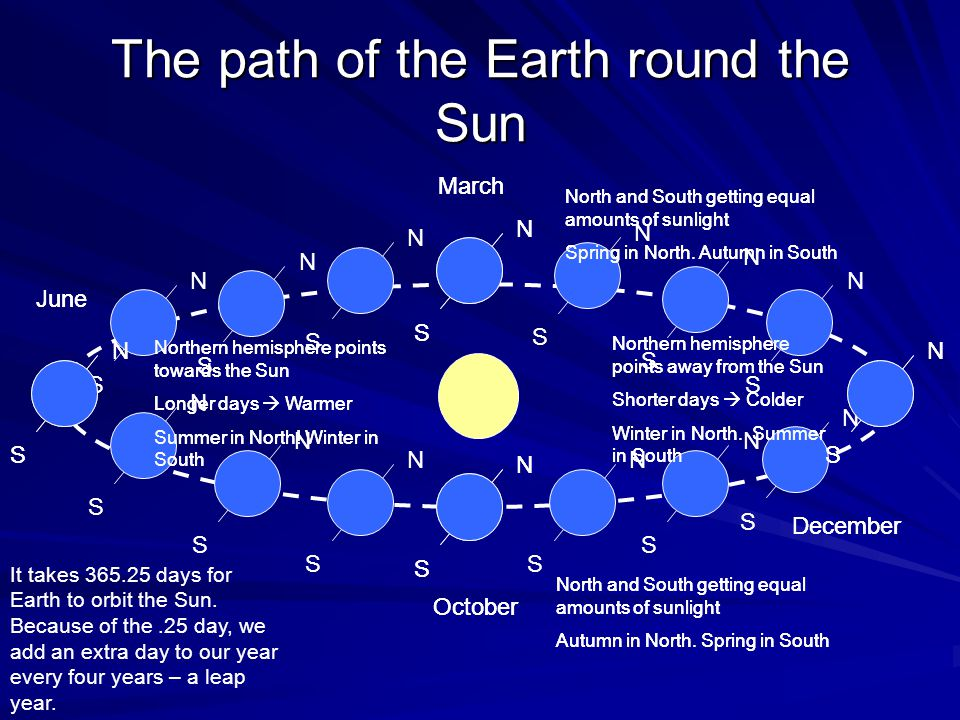 The path of the Earth round the Sun N S N S N S Northern hemisphere points towards the Sun Longer days  Warmer Summer in North.
