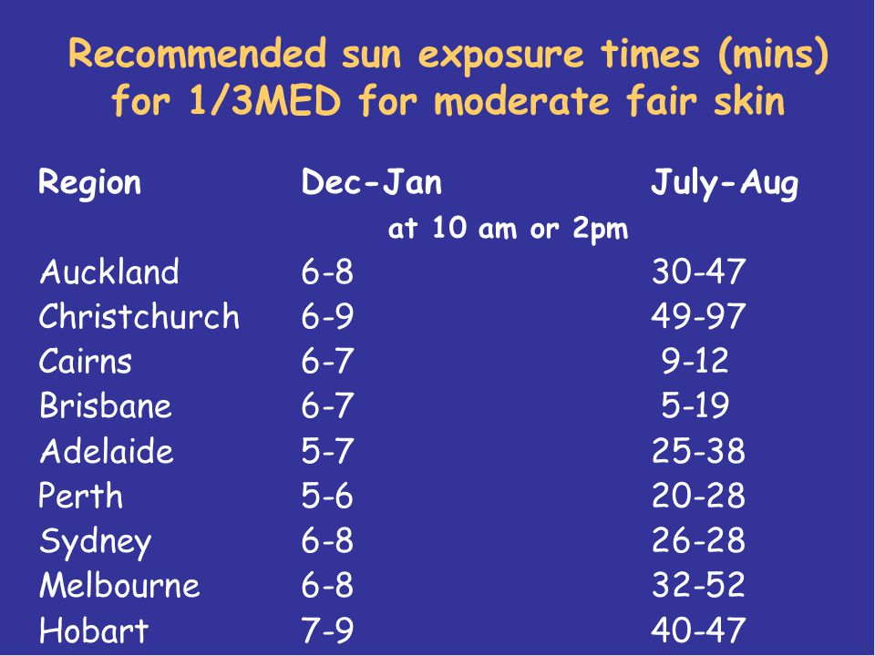 Recommended sun exposure times (mins) for 1/3MED for moderate fair skin RegionDec-Jan July-Aug at 10 am or 2pm Auckland6-830-47 Christchurch6-949-97 Cairns6-7 9-12 Brisbane6-7 5-19 Adelaide5-725-38 Perth5-620-28 Sydney6-826-28 Melbourne6-832-52 Hobart7-940-47